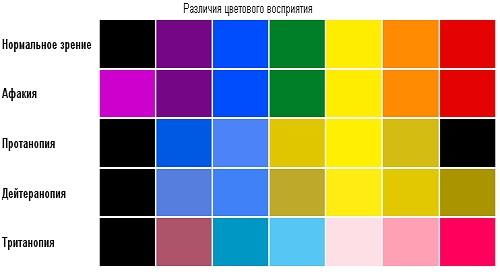 Тест на различие цветового восприятия