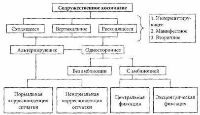 Схема содружественного косоглазия