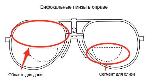 Схема бифокальных очков