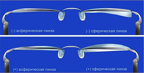 Асферические и сферические линзы