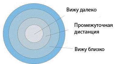 Принцип действия мультифокальных контактных линз