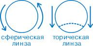 Сферическая и торическая линза